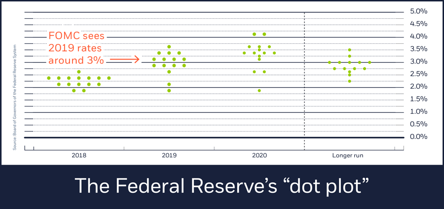 Federal Reserve dot plot