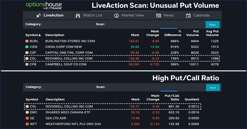 LiveAction Scan: Unusual Put Volume (top) and High Put/Call Ratio (bottom)