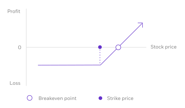 Image for options strategy