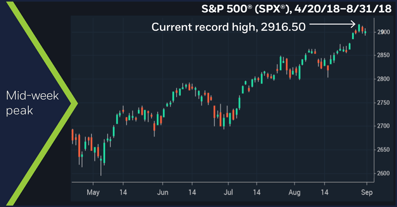 S&P 500 (SPX), 4/20/18 – 8/31/18. S&P 500 (SPX) daily price chart. Mid-week peak.