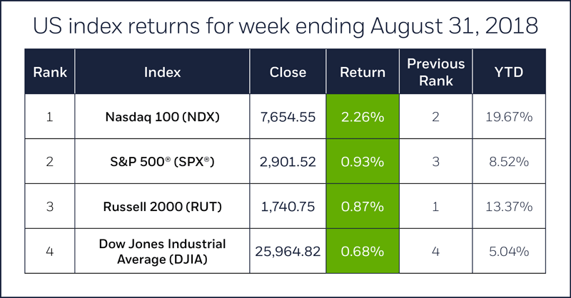 Index comparison table for week ending August 31, 2018. S&P 500 (SPX), Nasdaq 100 (NDX), Russell 2000 (RUT), Dow Jones Industrial Average (DJIA).
