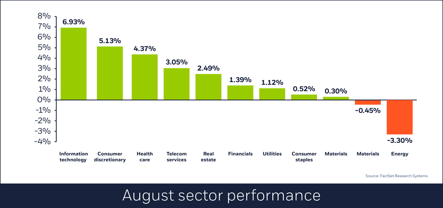 Sector performance, Aug. 31, 2018