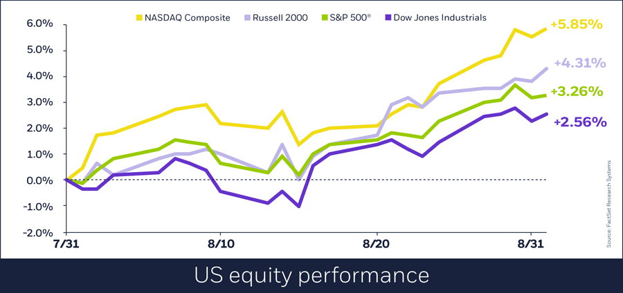 US equity performance, Sept. 4, 2018