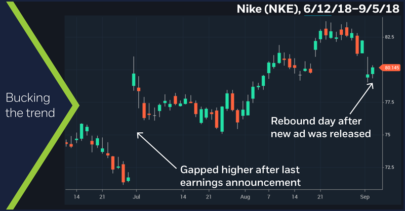 Nike (NKE), 6/12/18–9/5/18. Nike (NKE) daily price chart. Bucking the trend.