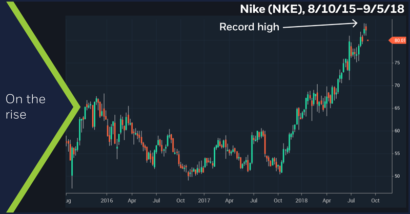 Nike (NKE), 8/10/15–9/5/18. Nike (NKE) weekly price chart. On the rise.
