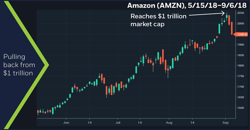 Amazon (AMZN), 5/15/18–9/6/18. Amazon (AMZN) price chart. Pulling back from $1 trillion.