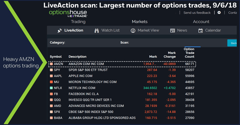 LiveAction scan: Largest number of options trades, 9/6/18. Unusual options activity. Heavy AMZN option trading.