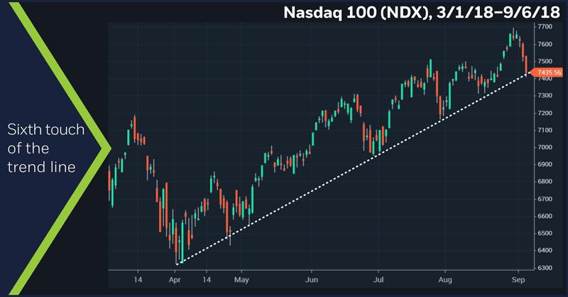 Nasdaq 100 (NDX), 3/1/18 – 9/6/18. Nasdaq 100 (NDX) price chart. Sixth touch of the trend line.