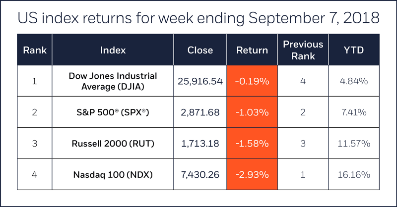 US stock index performance table for week ending 9/7/18