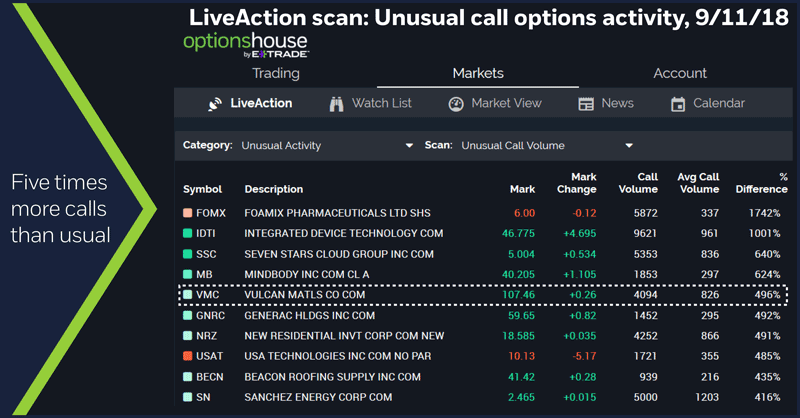 LiveAction scan: Unusual call options activity, 9/11/18. Five times more calls than usual