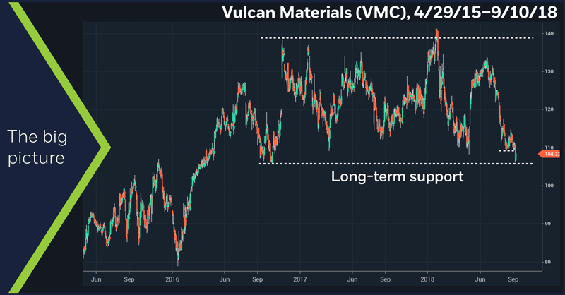 Vulcan Materials (VMC), 4/29/15–9/10/18. Vulcan Materials (VMC) price chart. The big picture