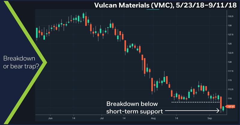 Vulcan Materials (VMC), 5/23/18–9/11/18. Vulcan Materials (VMC) price chart. Breakdown or bear trap?
