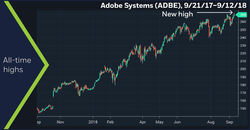 Adobe Systems (ADBE), 9/21/17–9/12/18. Adobe Systems (ADBE) price chart. All-time highs.