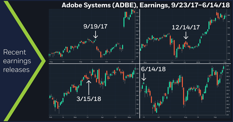 Adobe Systems (ADBE), Earnings, 9/23/17 – 6/14/18. Adobe Systems (ADBE) price chart. Recent earnings releases
