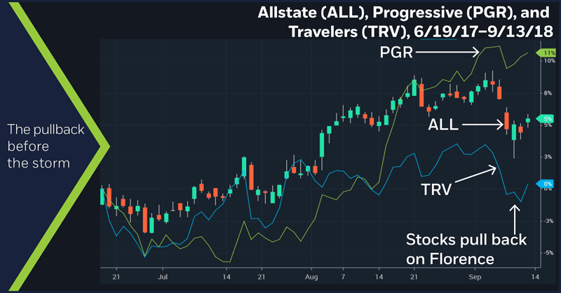 Allstate (ALL), Progressive (PGR), and Travelers (TRV), 6/19/17–9/13/18. The pullback before the storm.