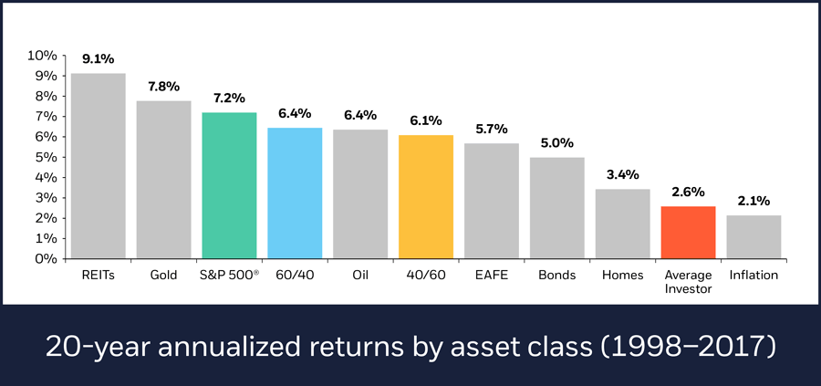 20-year annualized returns by asset class, 1998-2017