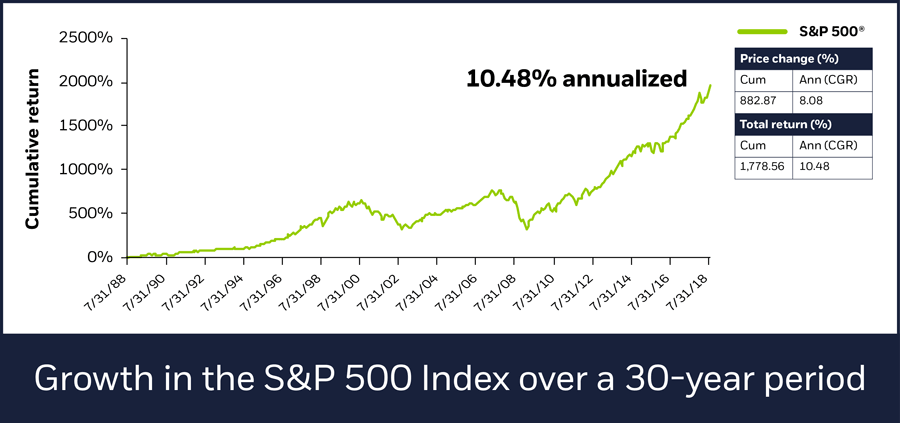 Growth in the S&P 500 Index over a 30-year period