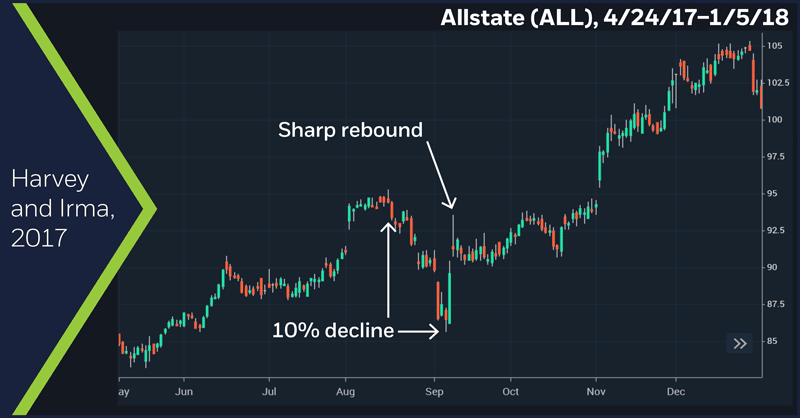 Allstate (ALL), 4/24/17–1/5/8. Allstate (ALL) price chart. Harvey and Irma, 2017