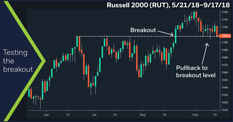 Russell 2000 (RUT), 5/21/18–9/17/18. Russell 2000 (RUT) price chart. Testing the breakout.