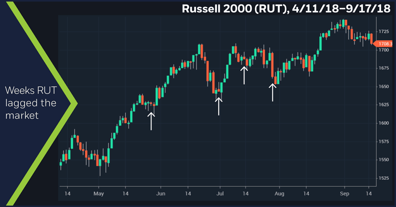 Russell 2000 (RUT), 4/11/18–9/17/18. Russell 2000 (RUT) price chart. Weeks RUT lagged the market.