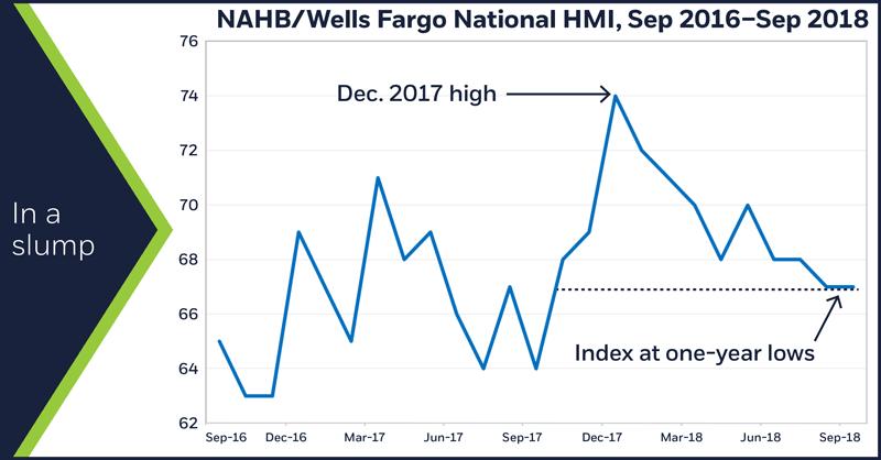 NAHB/Wells Fargo National HMI, Sep 2016–Sep 2018. In a slump