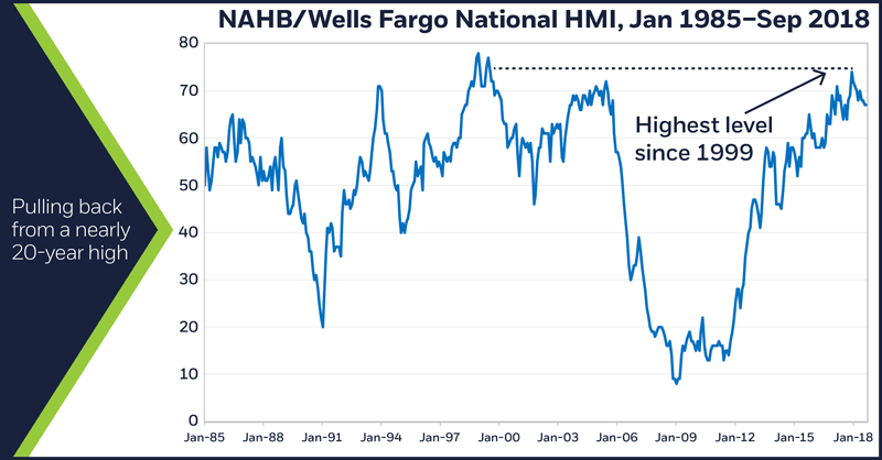 NAHB/Wells Fargo National HMI, Jan 1985–Sep 2018. Pulling back from a nearly 20-year high