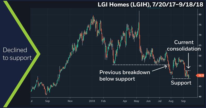 LGI Homes (LGIH), 4/11/18–9/18/18. LGI Homes (LGIH) daily chart. Declined to support