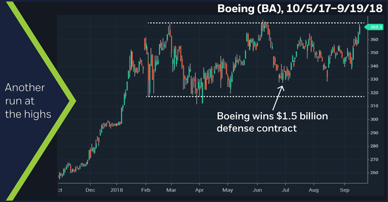 Boeing (BA), 10/5/17 – 9/19/18. Boeing (BA) price chart.  Another run at the highs