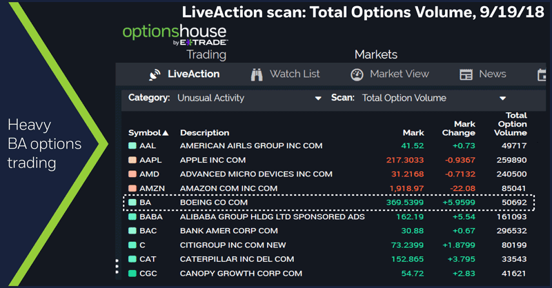OptionsHouse LiveAction scan: Total Options Volume, 9/19/18. Heavy BA options trading