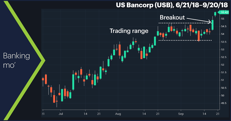 US Bancorp (USB), 6/21/18–9/20/18. US Bancorp (USB) price chart. Banking mo'