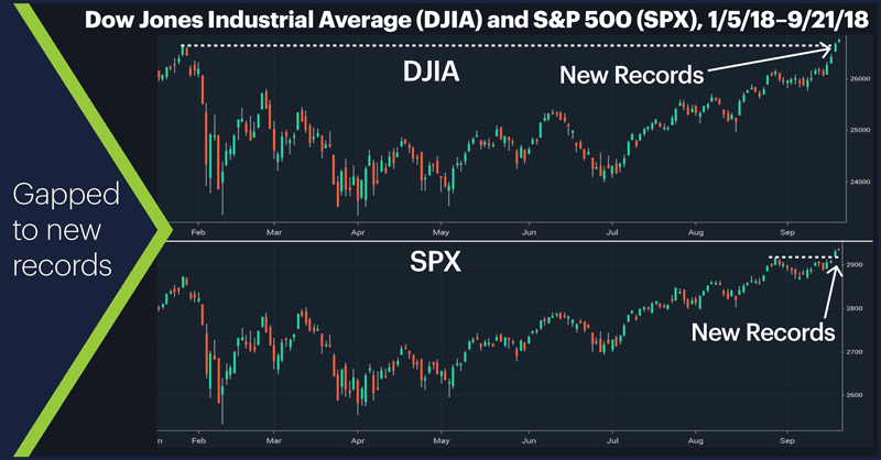 Dow Jones Industrial Average (DJIA) and S&P 500 (SPX), 1/5/18–9/21/18. S&P 500 (SPX) daily price chart. Gapped to record highs.
