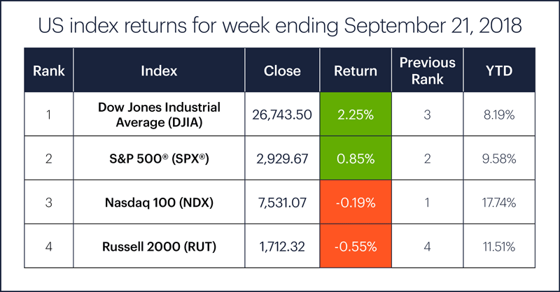 US stock index performance table for week ending 9/21/18