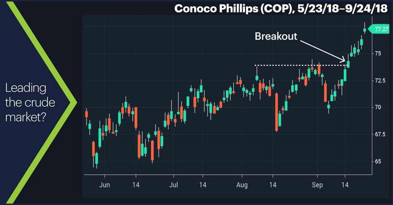 Conoco Phillips (COP), 5/23/18–9/24/18. Conoco Phillips (COP) price chart. Leading the crude market?