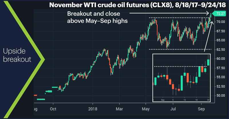 November WTI crude oil futures (CLX8), 8/18/17–9/24/18. Crude oil futures price chart. Upside breakout.