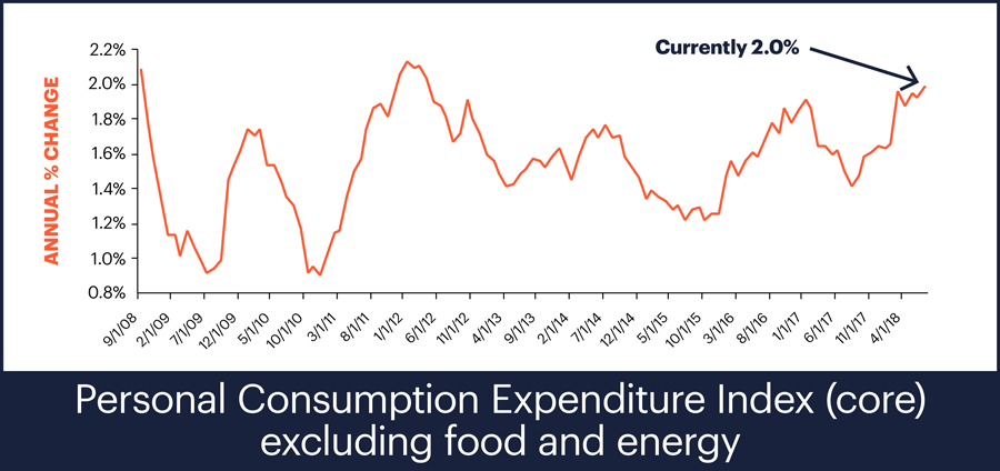 Personal Comsumption Expenditure Index (core) excluding food and energy