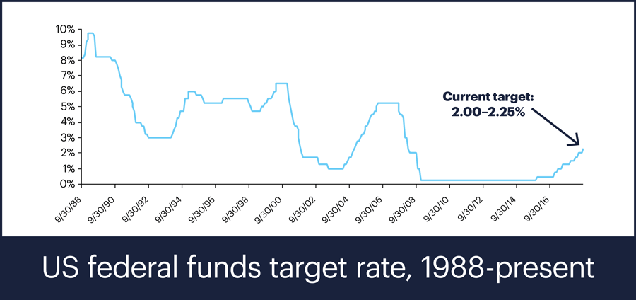 US fed funds target rate, 1988-present