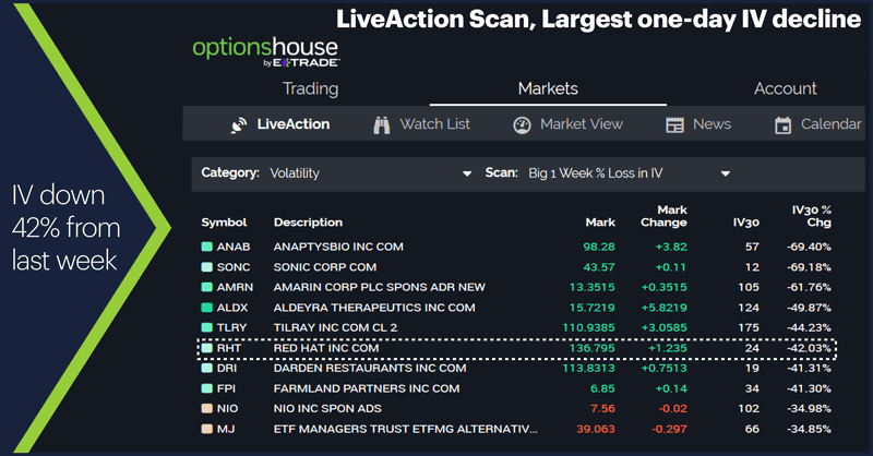 LiveAction Scan, Largest one-day IV decline. IV down 42% from last week.