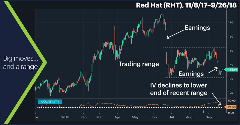 Red Hat (RHT), 11/8/17–9/26/18. Red Hat (RHT) price chart. Big moves…and a range