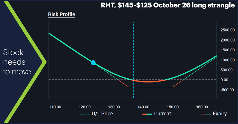RHT, $145-$125 October 26 long strangle. Stock needs to move