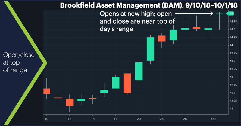 Brookfield Asset Management (BAM), 9/10/18–10/1/18.  Open/close at top of range.