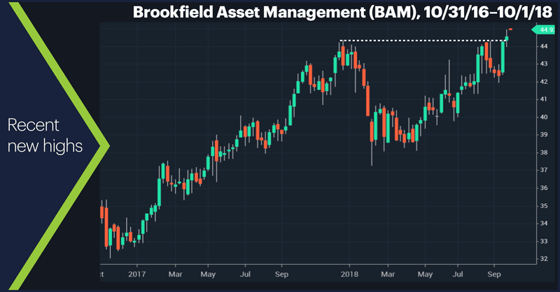 Brookfield Asset Management (BAM), 7/30/18–10/1/18.  Recent new highs