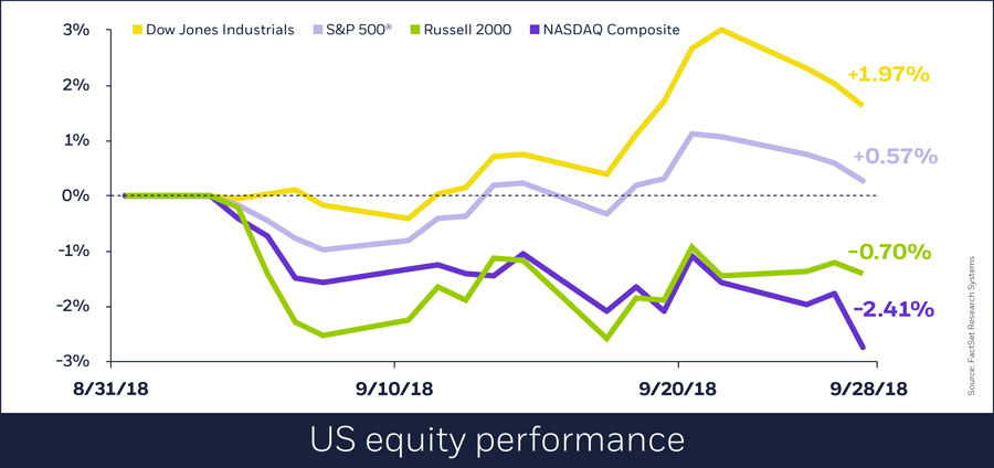 US equity performance, September 2018