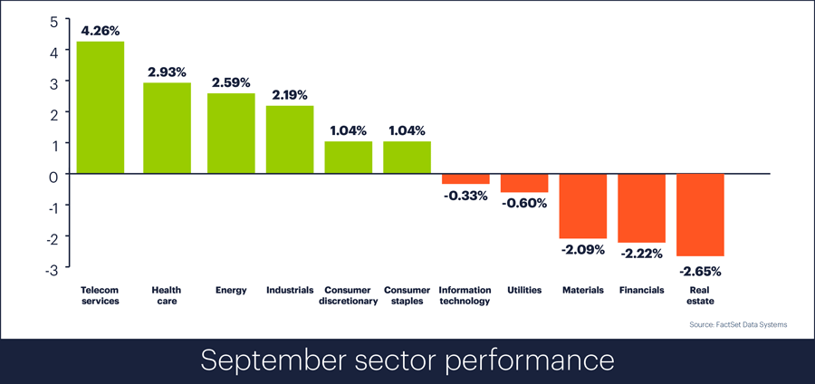 Sector performance, September 2018