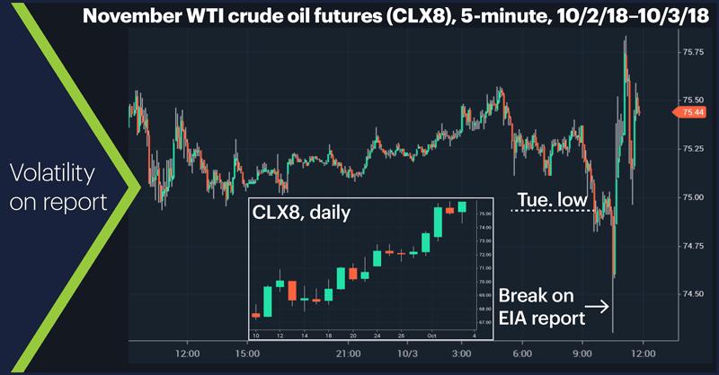 November WTI crude oil futures (CLX8), 5-minute, 10/2/18–10/3/18. Crude oil price chart. Volatility on report