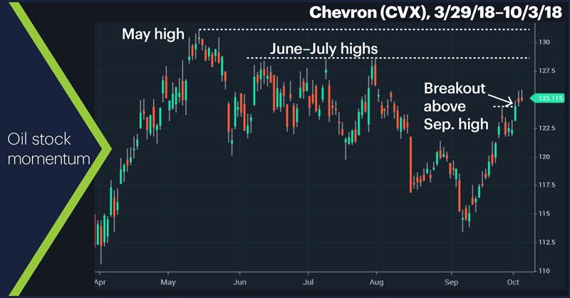 Chevron (CVX), 3/29/18–10/3/18. Chevron (CVX) price chart. Oil stock momentum