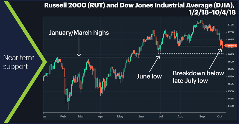Russell 2000 (RUT) and Dow Jones Industrial Average (DJIA), 2/1/16–10/4/18. Near-term support.