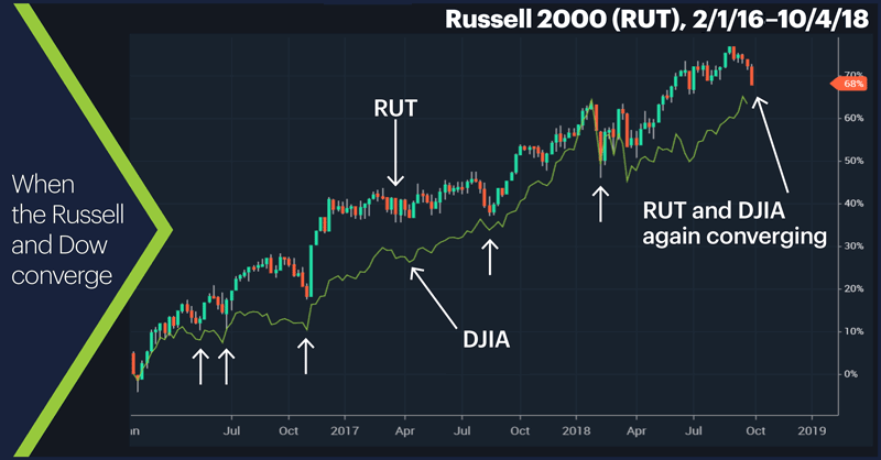 Russell 2000 (RUT), 1/2/18–10/4/18. Russell 2000 (RUT) price chart. When the Russell and Dow converge.