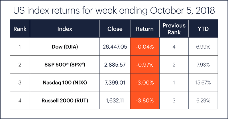 US stock index performance table for week ending 10/5/18