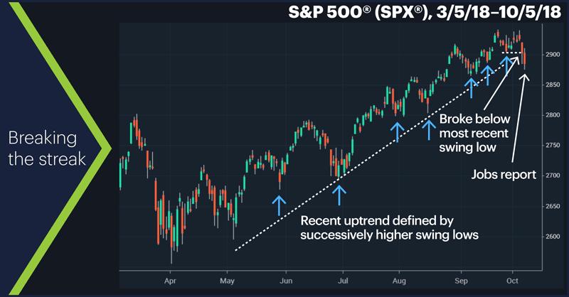 S&P 500 (SPX), 8/17/18–10/5/18. S&P 500 (SPX) price chart. Breaking the streak.