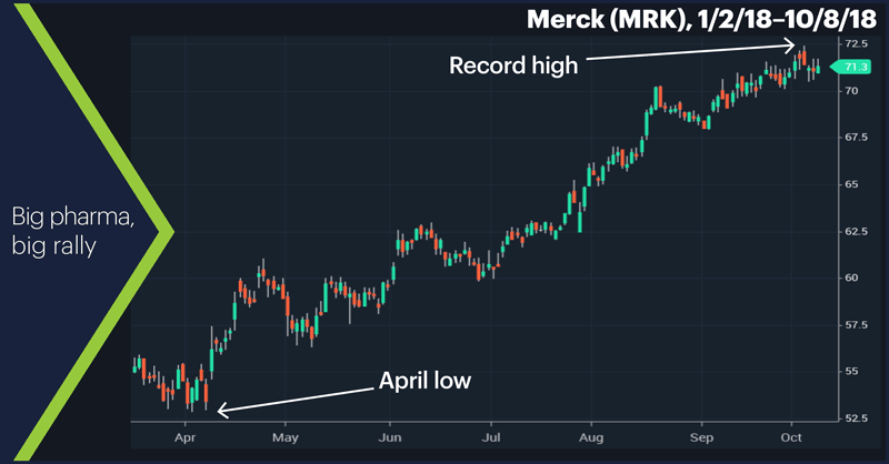 Merck (MRK), 1/2/18–10/8/18. Merck (MRK) price chart. Big pharma, big rally